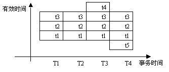 Bitemporal-time-2d.jpg