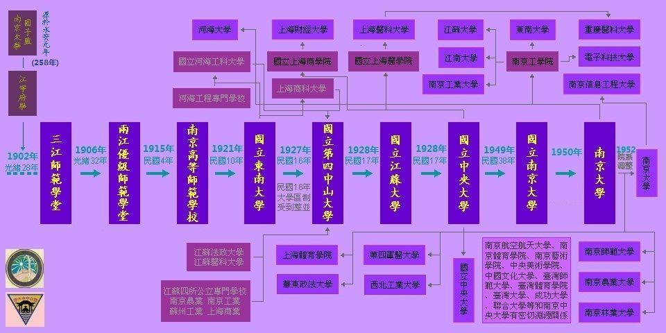 南京中央大学 演变迁播图.jpg