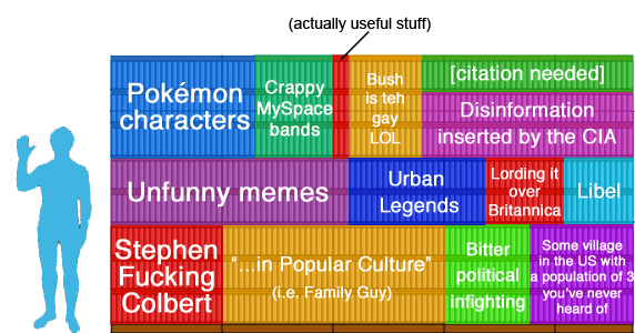 Size of English Wikipedia broken down.png