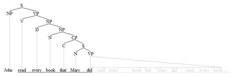 Antecedent-containment tree 1