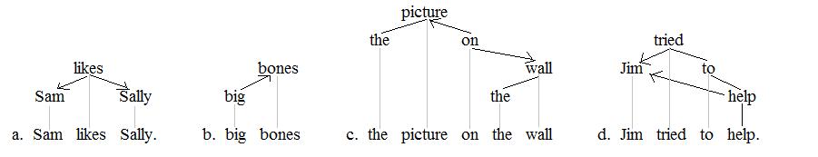 Semantic dependencies