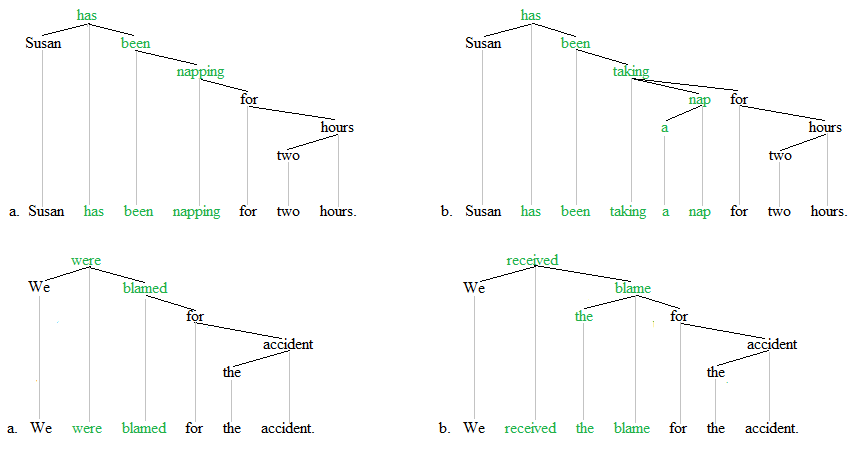 Periphrasiss trees 3