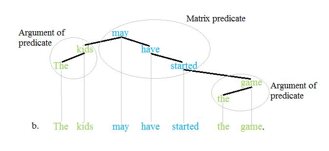 Predicate tree 2'