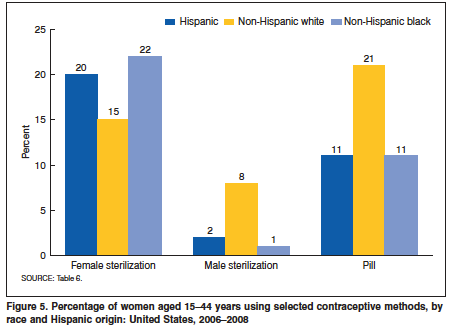 U.S. Sterilization by Race chart