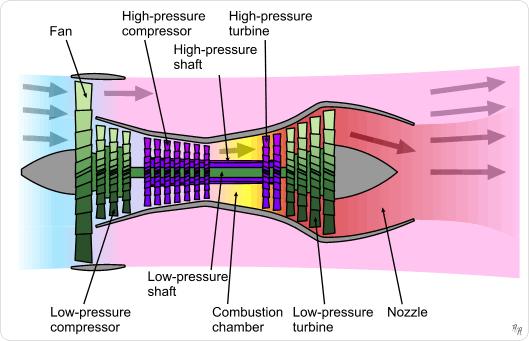 Turbofan operation.png