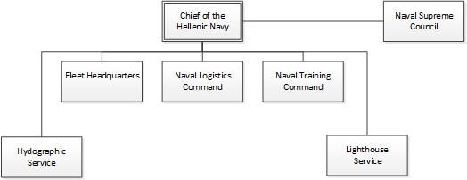Hellenic Navy organisation.jpg