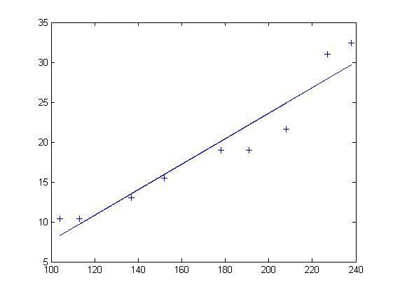 最小二乘法Matlab拟合