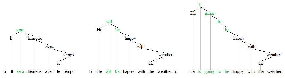 Periphrasis trees 1
