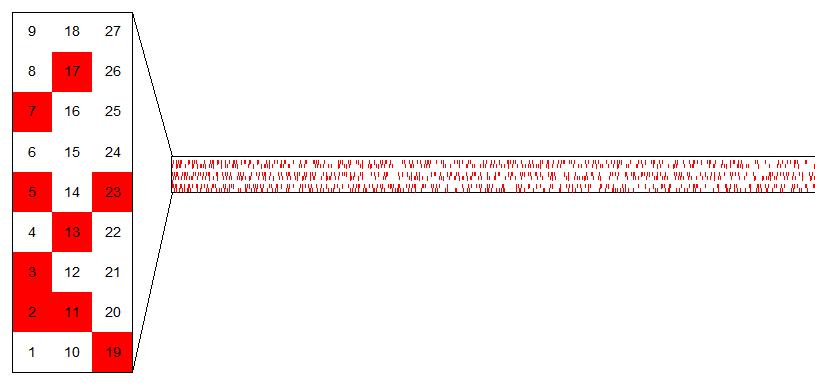素数(以红底标计)在模9的等差数列中。