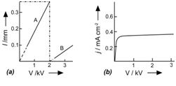 (c) domain width as function of bias (A) for cathode- (B) for anode-adjacent domain. (d) current-voltage characteristic showing saturation through the transition point at 2 kV bias