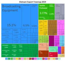 A tree map of Vietnam's exports in 2012