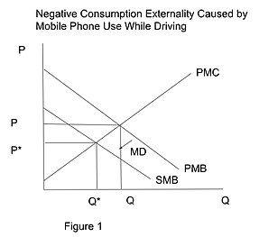 Negative consumption externality