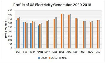 Profile of US Electricity Generation 2020-2018