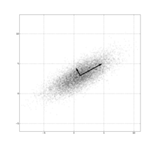 GaussianScatterPCA.png