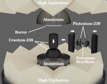 一张图表,显示了高爆炸药、铀填塞物、钚芯和中子引爆器