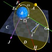 Angular parameters of an elliptical orbit