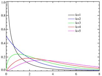 Chi-square distributionPDF.png