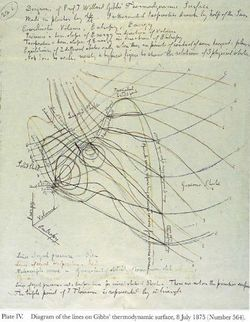 Maxwell's handmade sketch of the thermodynamic surface for water