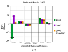 Divisional Results by IBD for RTÉ 2008 Ireland Profit Loss.png