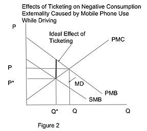 Ticket and negtive externality