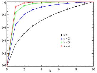 齐夫定律的累计分布函数的图像,其中N = 10