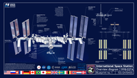 ISS components