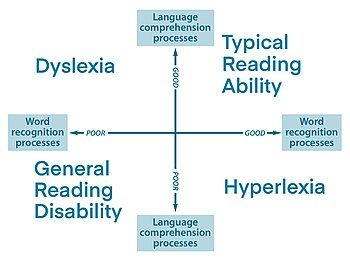The Simple View of Reading proposes four broad categories of developing readers: typical readers; poor readers; dyslexics; and hyperlexics.