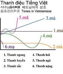 越南语声调的图示