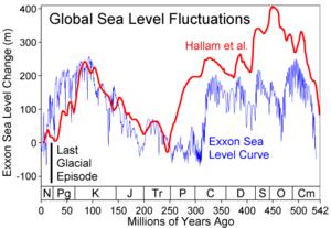 Sea Level Reconstruction