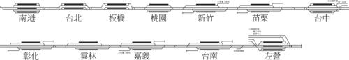 台湾高速铁路全线轨道配置图