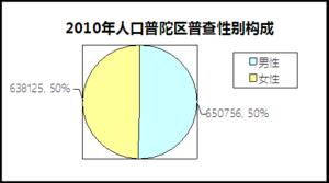 2010普陀区性别比例.png