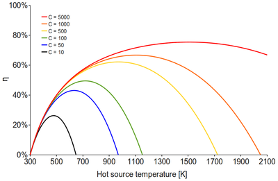 Solar concentration efficiency.png