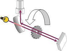 光束横向穿过半透镜和旋转嵌齿轮,由镜子反射,再穿过嵌齿轮,最后由半透镜反射到单筒镜中。