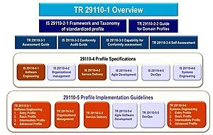 Components of the ISO/IEC 29110 series