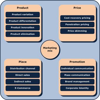 Marketing-Mix (en).png