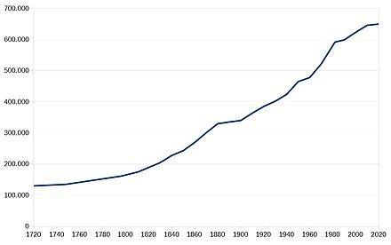Bevolkingsontwikkeling Friesland.jpg