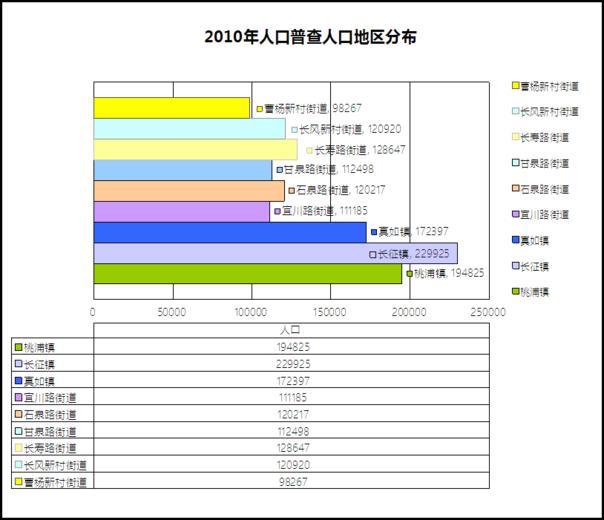 2010年普陀区人口分布.png