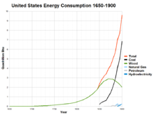 US energy consumption 1650-1900.png