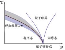 QuantumPhaseTransition(zh-cn).png