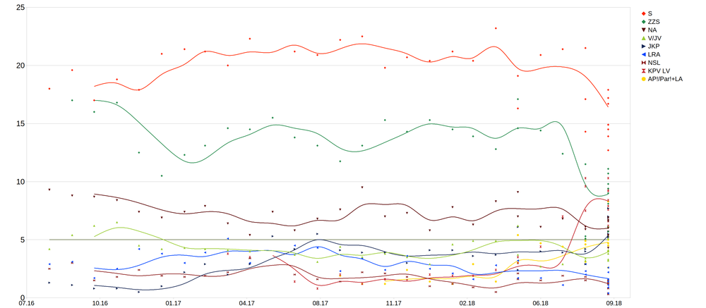 Opinion polling for Latvian Saeima election, 2018.png