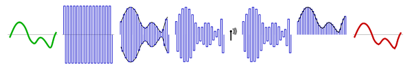Amplitude modulation.png
