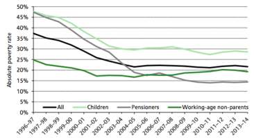 Absolute poverty rates (After Housing Costs) in the UK, 1997-2014 REQUIRES CITATION