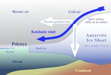 Katabatic-wind hg.png