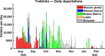 Daily deportations to Treblinka