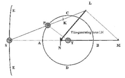 Newton's three-body model