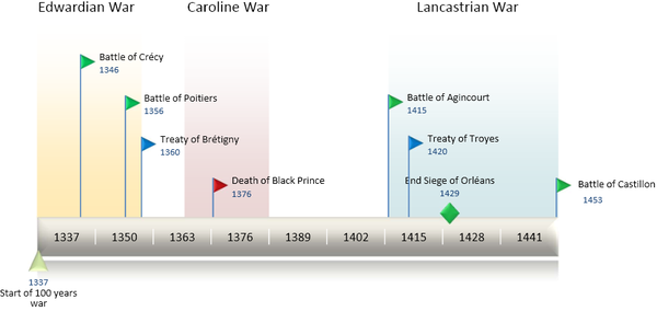 TimeLine100YearsWar (cropped).png