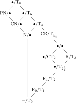 Hasse diagram of the separation axioms.