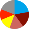 Turkish general election, 1999 pie chart.png