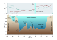 Drake-Passage profile hg.png