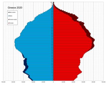 Greece single age population pyramid 2020.png